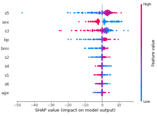 Shap calculation for neural networks